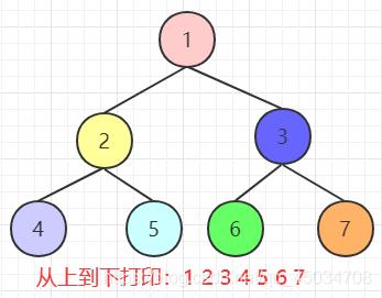 java二叉树面试题详解