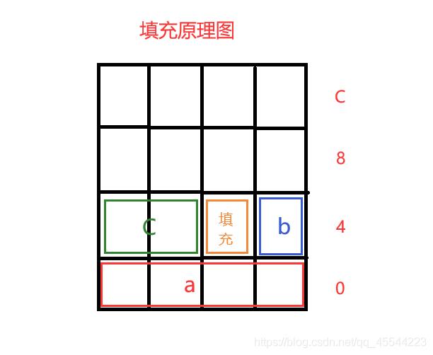 C语言中结构体与内存对齐实例解析