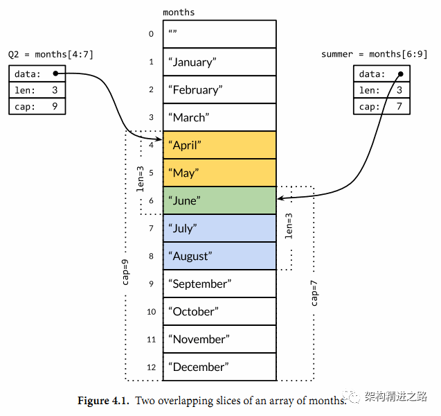 简单聊一聊Go语言中的数组和切片