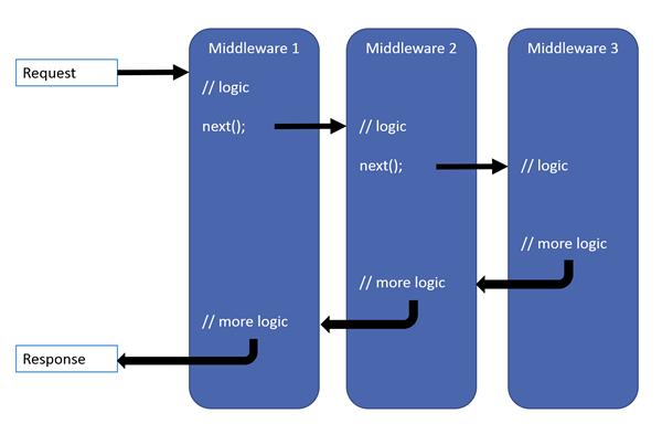在 Golang 中实现一个简单的Http中间件过程详解