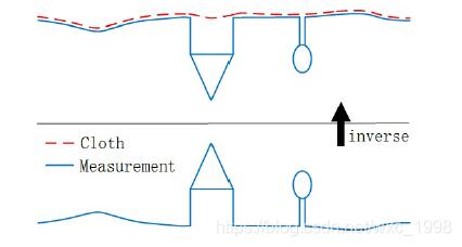 """点云地面点滤波(Cloth Simulation Filter, CSF)""""布料""""滤波算法介绍"""