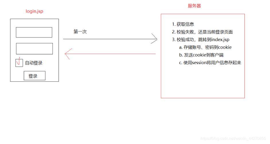 JavaWeb实现简单的自动登录功能
