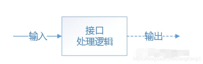 Python接口自动化浅析登录接口测试实战