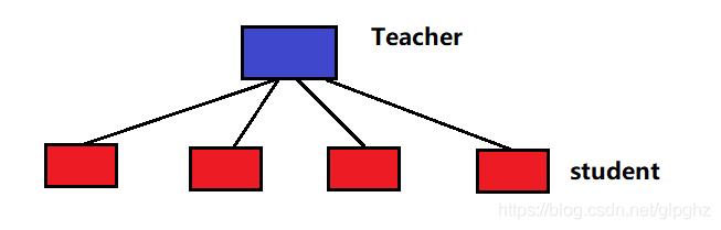 Mybatis 复杂对象resultMap的使用