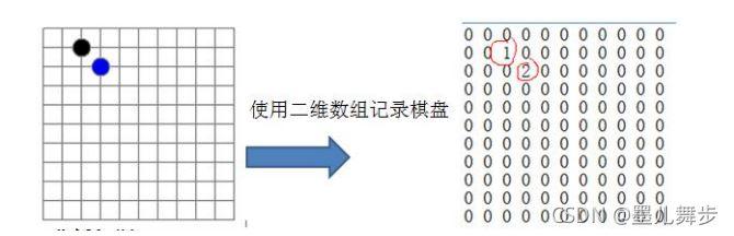 golang数据结构之golang稀疏数组sparsearray详解