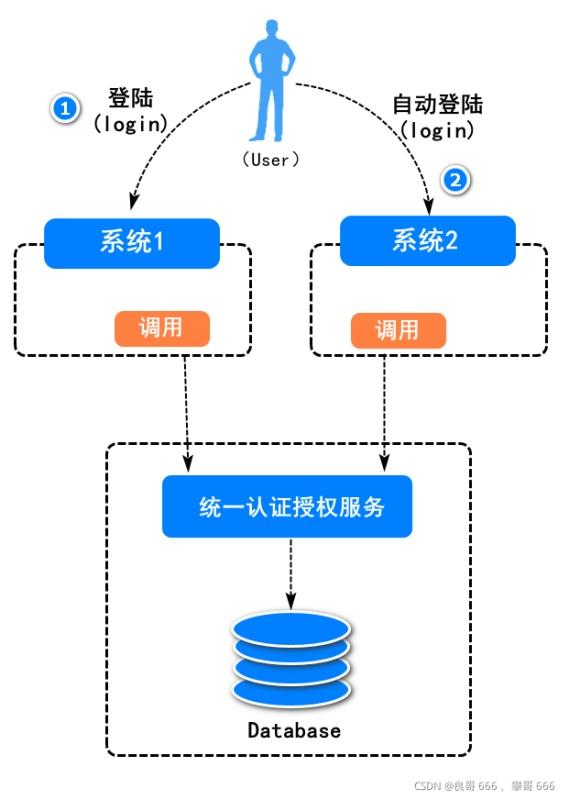 Java spring单点登录系统