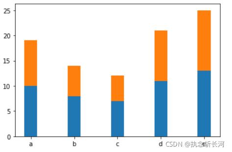 Python使用bar绘制堆积/带误差棒柱形图的实现