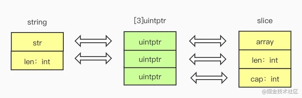 Go中string与[]byte高效互转的方法实例